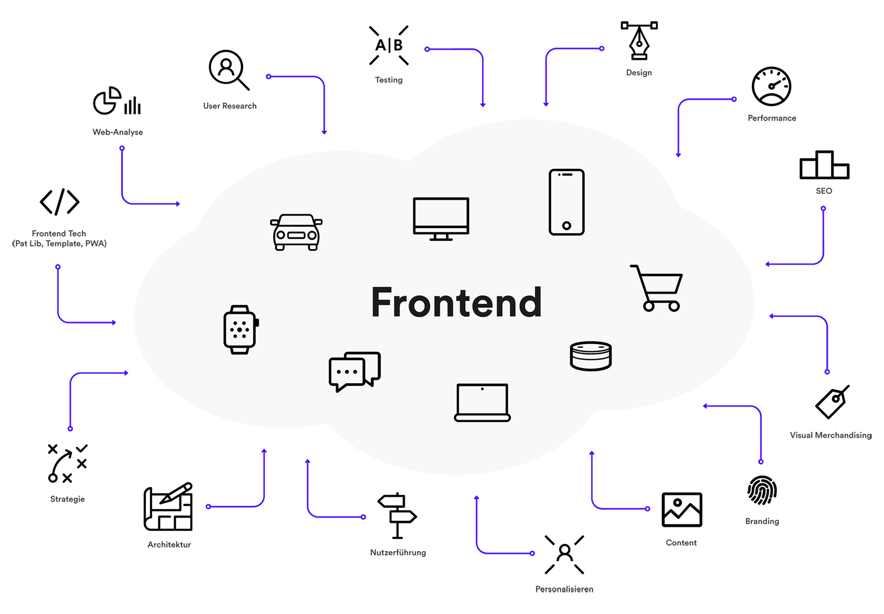 2019_frontend_strategie